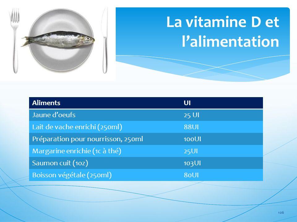 La vitamine D et lalimentation 106 AlimentsUI Jaune doeufs25 UI Lait de vache enrichi (250ml)88UI Préparation pour nourrisson, 250ml100UI Margarine en