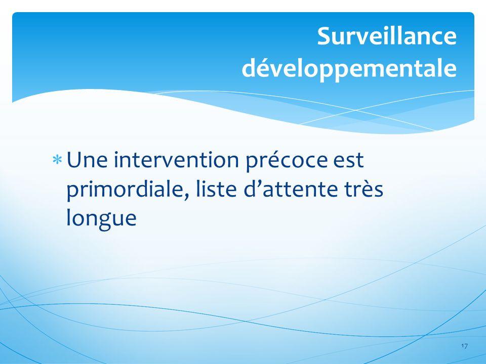 Surveillance développementale Une intervention précoce est primordiale, liste dattente très longue 17