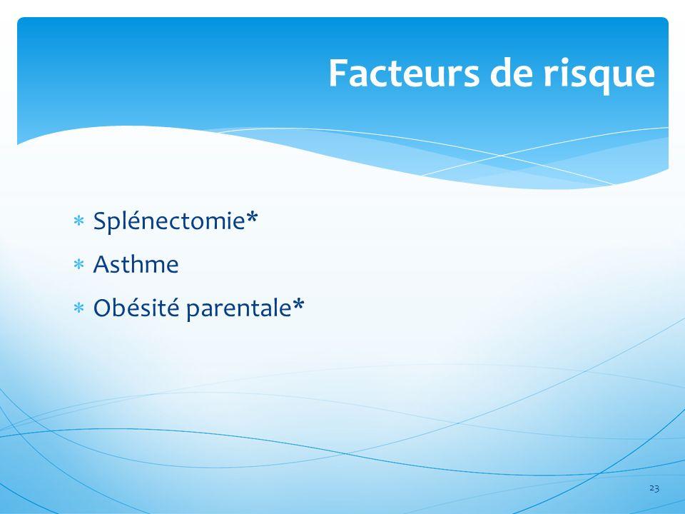 Splénectomie* Asthme Obésité parentale* Facteurs de risque 23