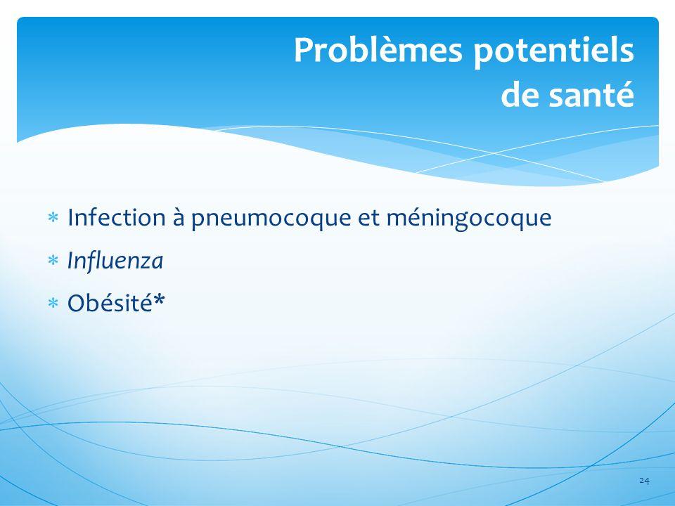 Infection à pneumocoque et méningocoque Influenza Obésité* Problèmes potentiels de santé 24
