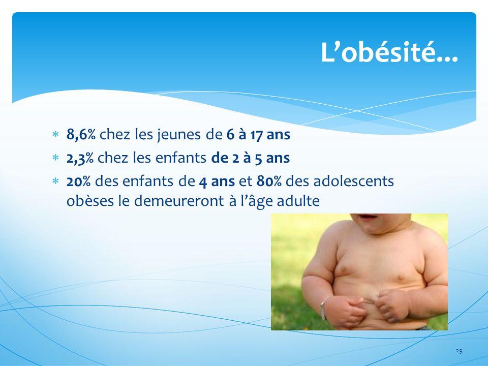 8,6% chez les jeunes de 6 à 17 ans 2,3% chez les enfants de 2 à 5 ans 20% des enfants de 4 ans et 80% des adolescents obèses le demeureront à lâge adu