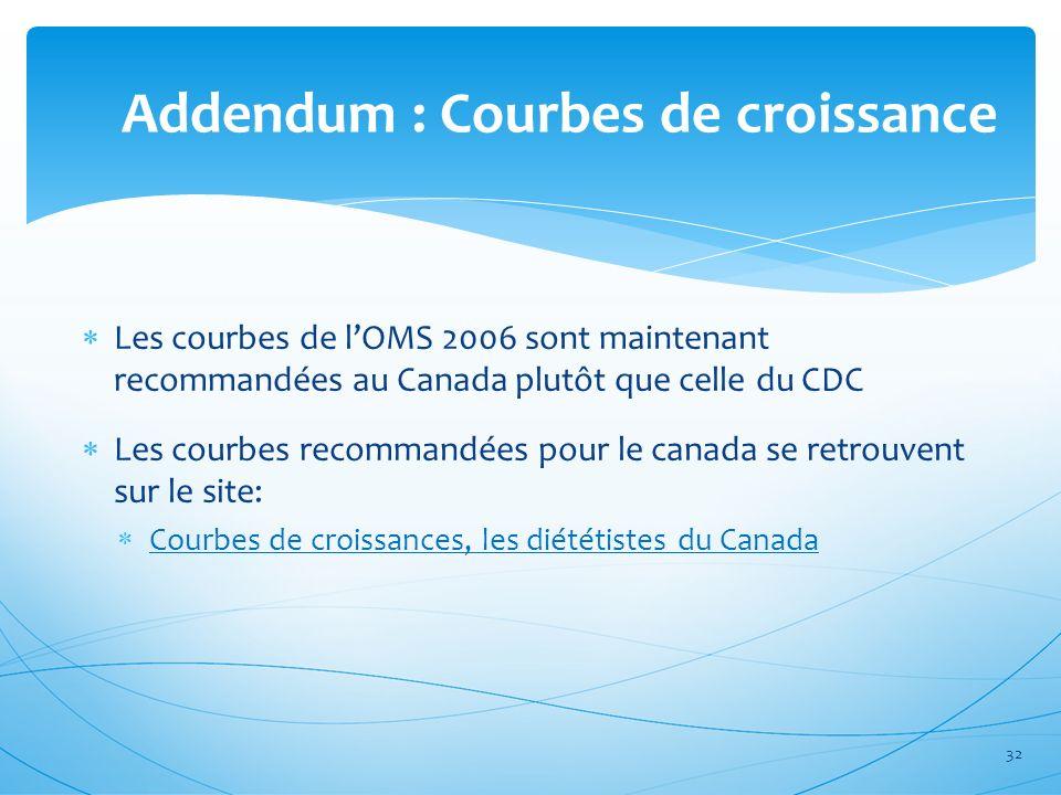 Addendum : Courbes de croissance Les courbes de lOMS 2006 sont maintenant recommandées au Canada plutôt que celle du CDC Les courbes recommandées pour
