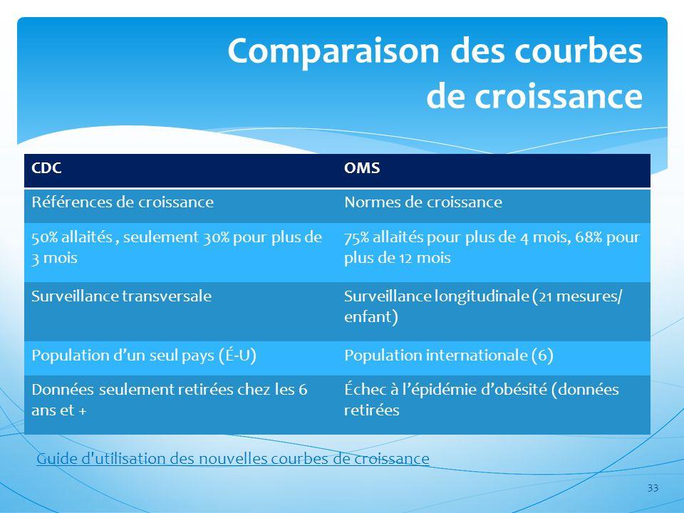 Comparaison des courbes de croissance CDCOMS Références de croissanceNormes de croissance 50% allaités, seulement 30% pour plus de 3 mois 75% allaités