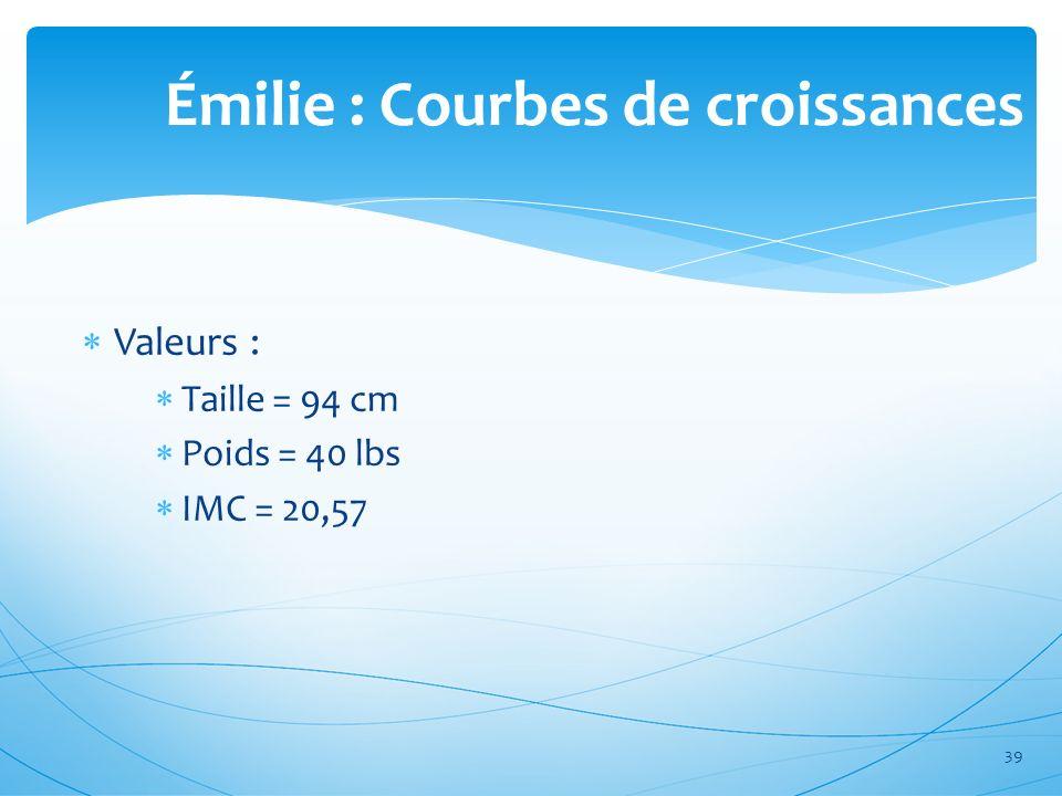 Émilie : Courbes de croissances Valeurs : Taille = 94 cm Poids = 40 lbs IMC = 20,57 39