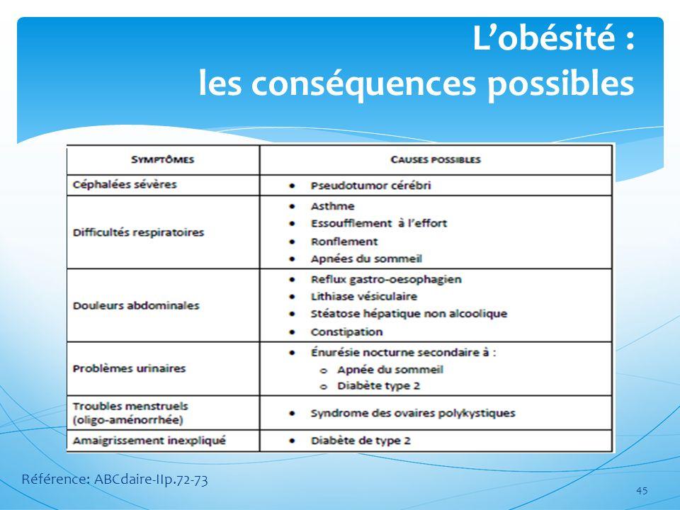 45 Lobésité : les conséquences possibles Référence: ABCdaire-IIp.72-73