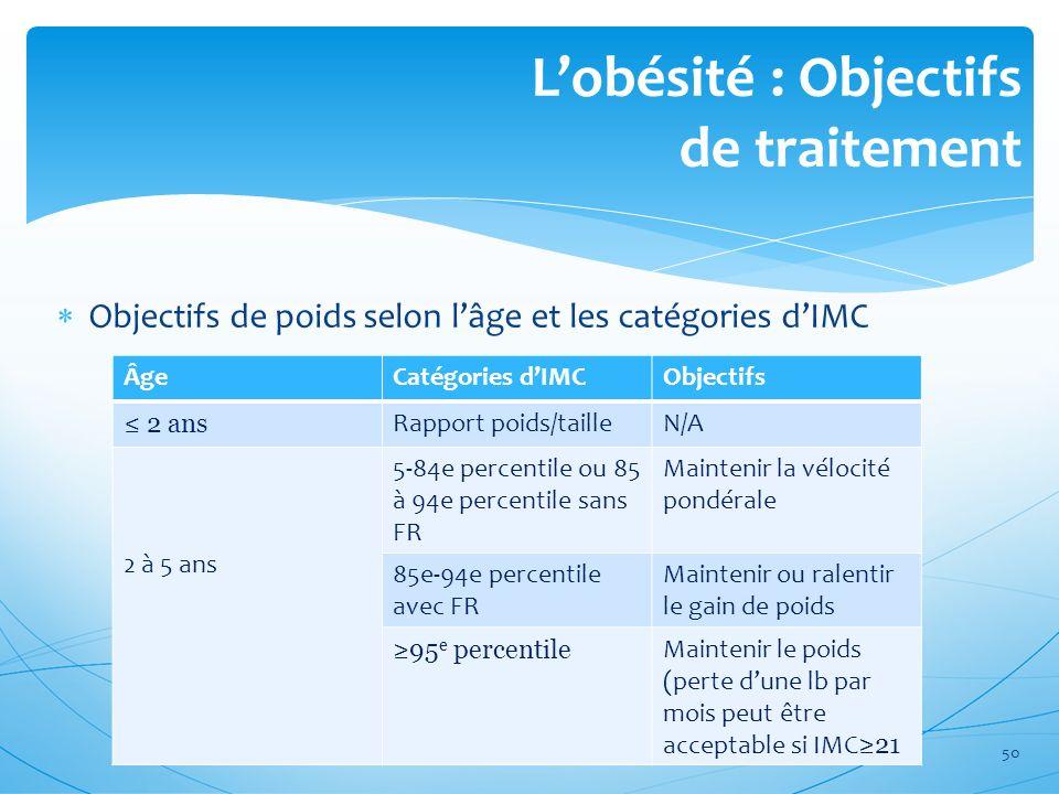 Lobésité : Objectifs de traitement Objectifs de poids selon lâge et les catégories dIMC ÂgeCatégories dIMCObjectifs 2 ans Rapport poids/tailleN/A 2 à