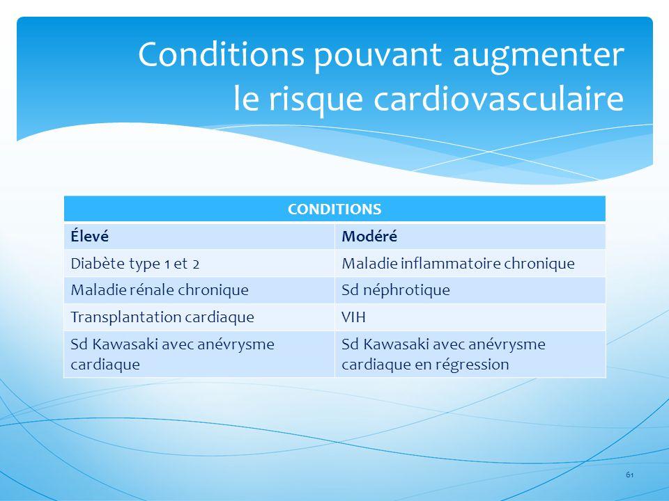 CONDITIONS ÉlevéModéré Diabète type 1 et 2Maladie inflammatoire chronique Maladie rénale chroniqueSd néphrotique Transplantation cardiaqueVIH Sd Kawas