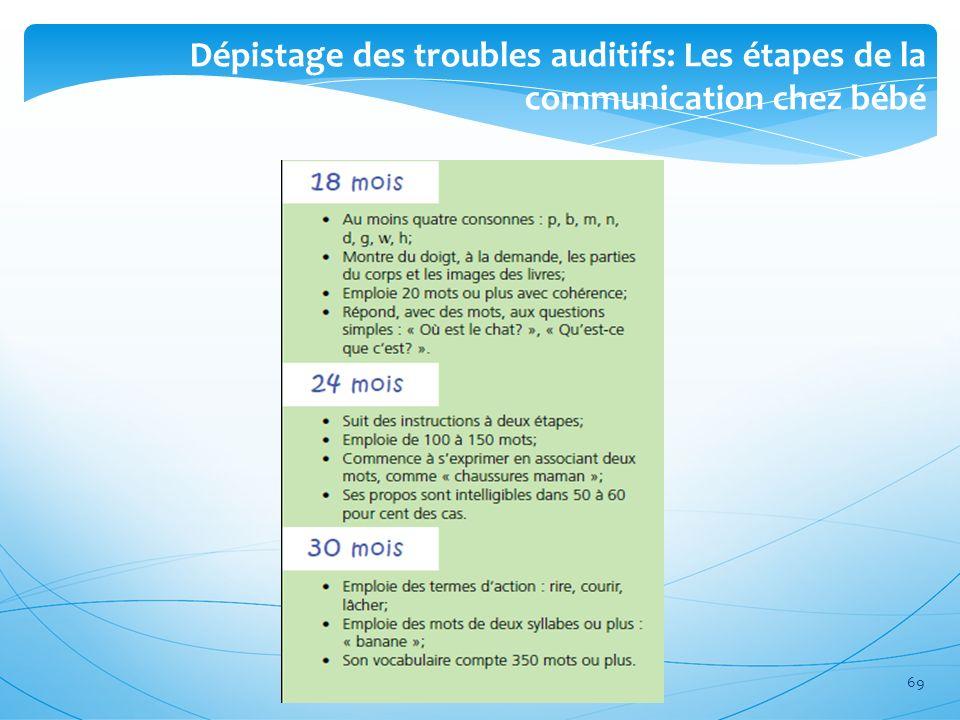 Dépistage des troubles auditifs: Les étapes de la communication chez bébé 69