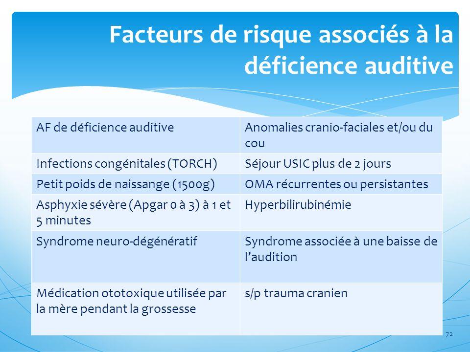 Facteurs de risque associés à la déficience auditive AF de déficience auditiveAnomalies cranio-faciales et/ou du cou Infections congénitales (TORCH)Sé