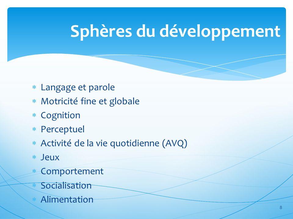 Sphères du développement Langage et parole Motricité fine et globale Cognition Perceptuel Activité de la vie quotidienne (AVQ) Jeux Comportement Socia