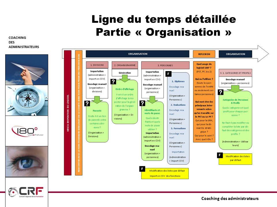 COACHINGDESADMINISTRATEURS Coaching des administrateurs Ligne du temps détaillée Partie « Organisation »