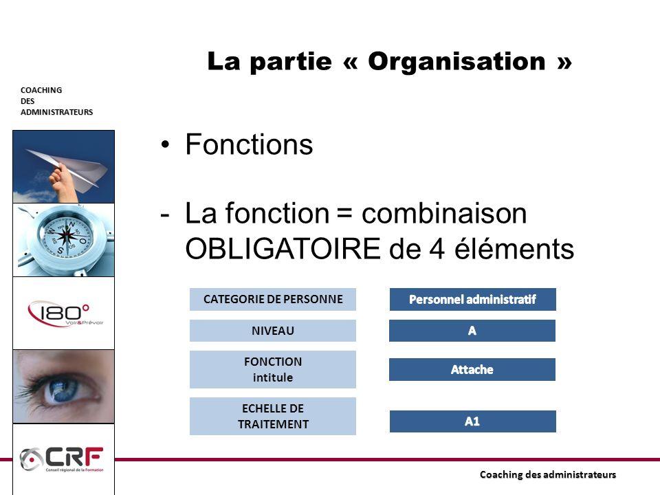 COACHINGDESADMINISTRATEURS Coaching des administrateurs La partie « Organisation » Fonctions -La fonction = combinaison OBLIGATOIRE de 4 éléments CATE