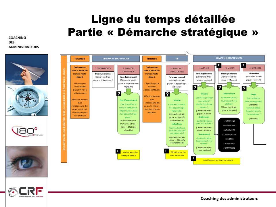 COACHINGDESADMINISTRATEURS Coaching des administrateurs Ligne du temps détaillée Partie « Démarche stratégique »