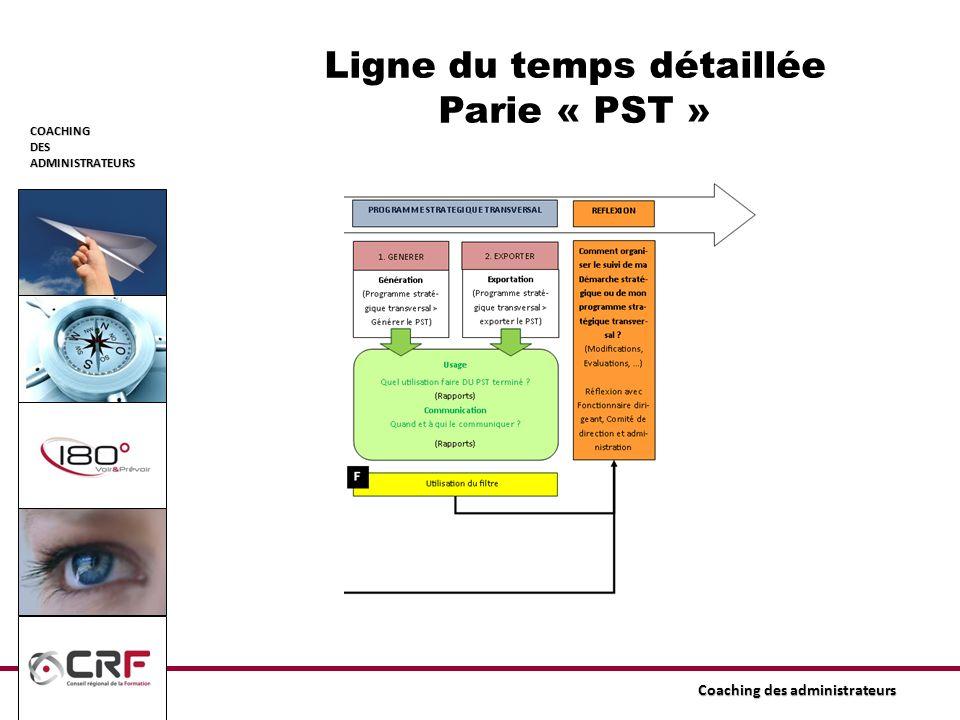 COACHINGDESADMINISTRATEURS Coaching des administrateurs Ligne du temps détaillée Parie « PST »