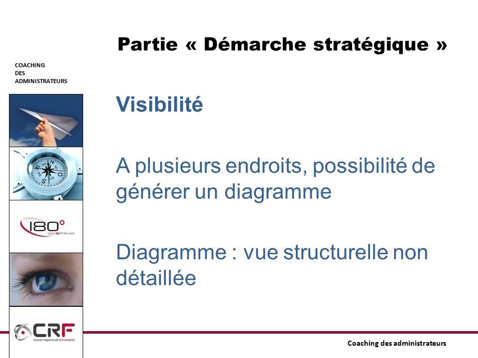 COACHINGDESADMINISTRATEURS Coaching des administrateurs Partie « Démarche stratégique » Visibilité A plusieurs endroits, possibilité de générer un dia