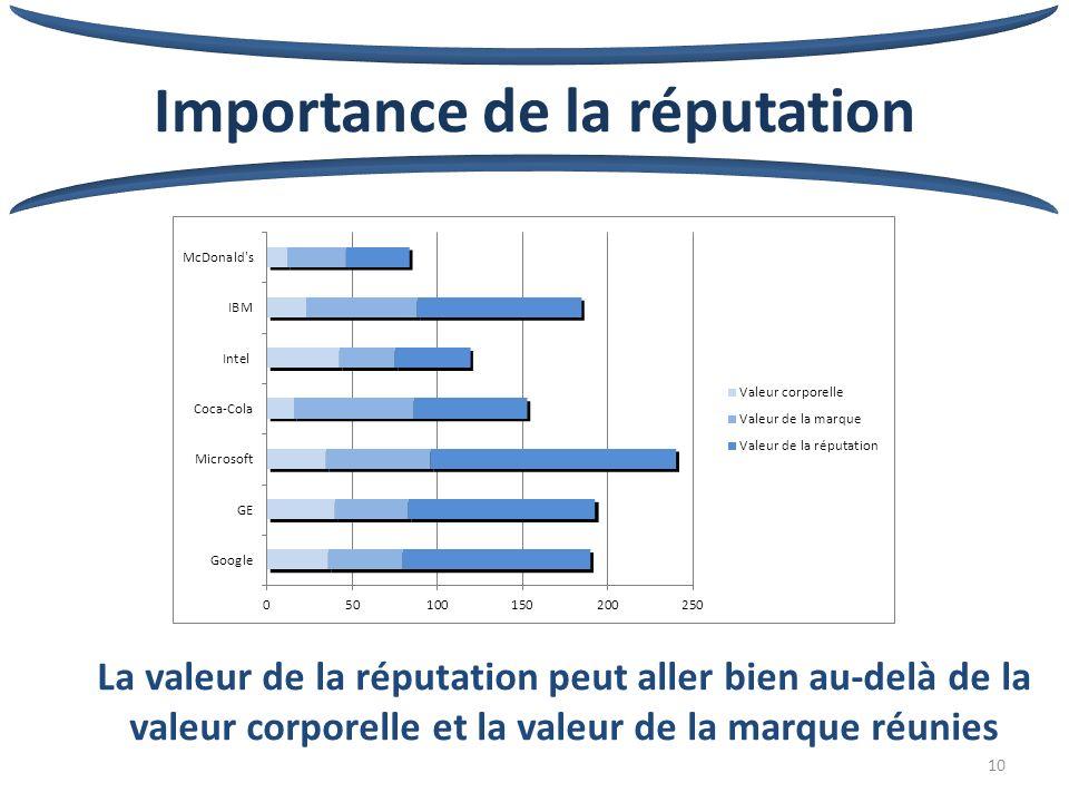 10 Importance de la réputation La valeur de la réputation peut aller bien au-delà de la valeur corporelle et la valeur de la marque réunies