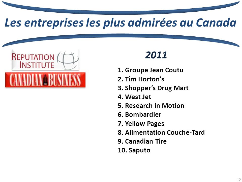 12 2011 1. Groupe Jean Coutu 2. Tim Hortons 3. Shoppers Drug Mart 4. West Jet 5. Research in Motion 6. Bombardier 7. Yellow Pages 8. Alimentation Couc