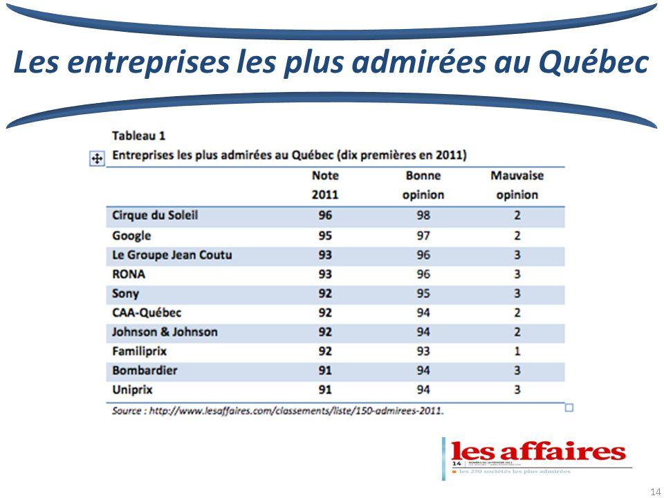 14 Les entreprises les plus admirées au Québec