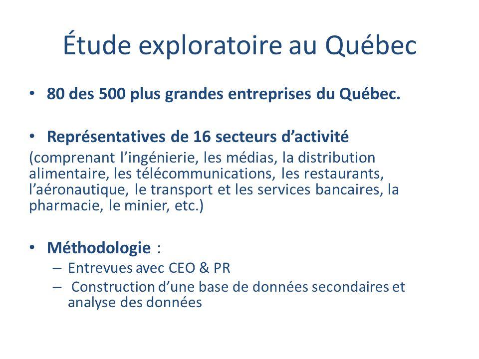 Étude exploratoire au Québec 80 des 500 plus grandes entreprises du Québec.