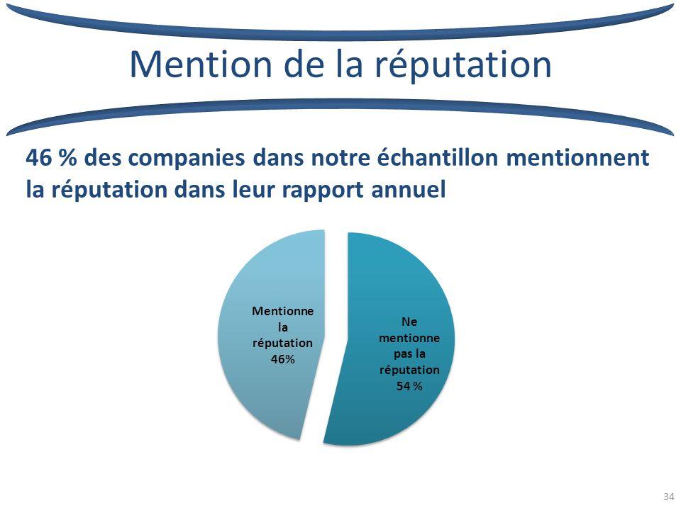 34 46 % des companies dans notre échantillon mentionnent la réputation dans leur rapport annuel Mention de la réputation