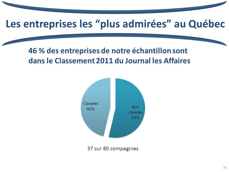35 Les entreprises les plus admirées au Québec 46 % des entreprises de notre échantillon sont dans le Classement 2011 du Journal les Affaires 37 sur 80 compagnies