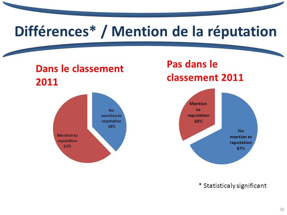 36 Différences* / Mention de la réputation Dans le classement 2011 * Statisticaly significant Pas dans le classement 2011
