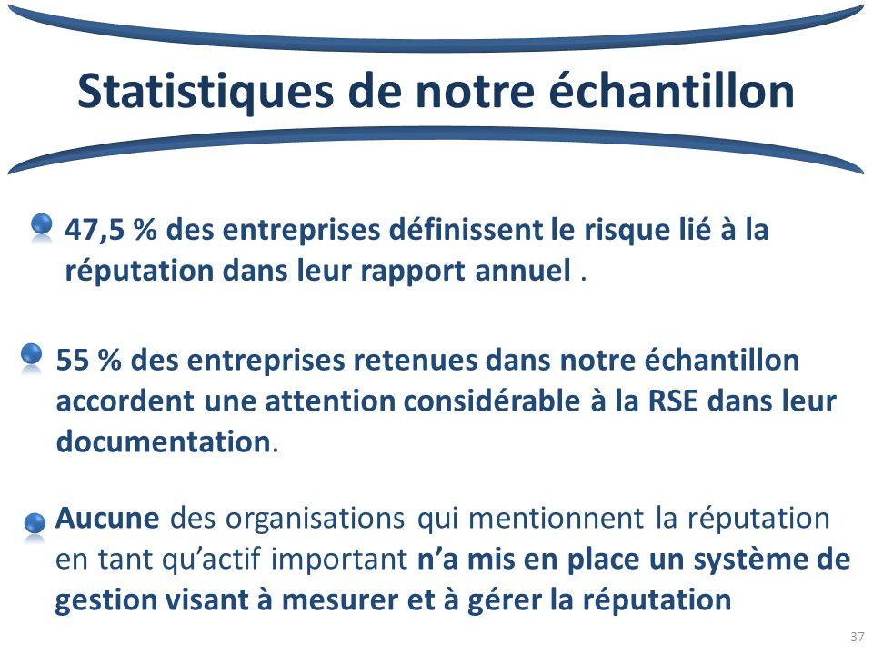 37 Statistiques de notre échantillon 47,5 % des entreprises définissent le risque lié à la réputation dans leur rapport annuel.