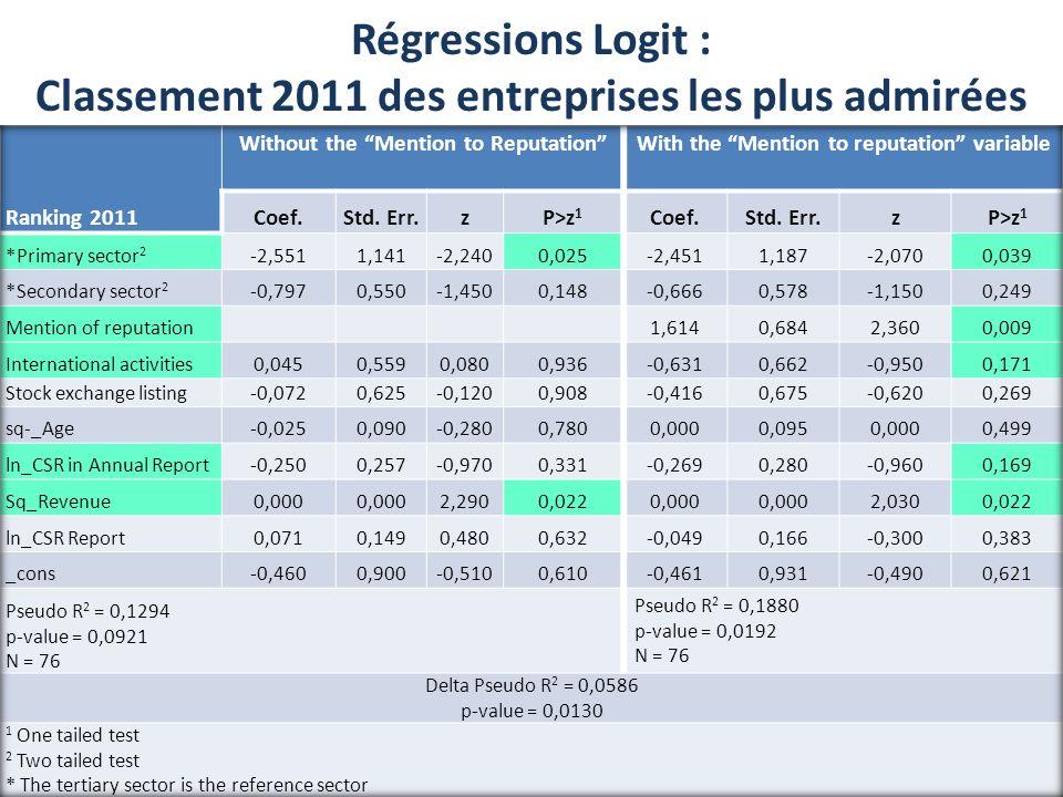 40 Régressions Logit : Classement 2011 des entreprises les plus admirées