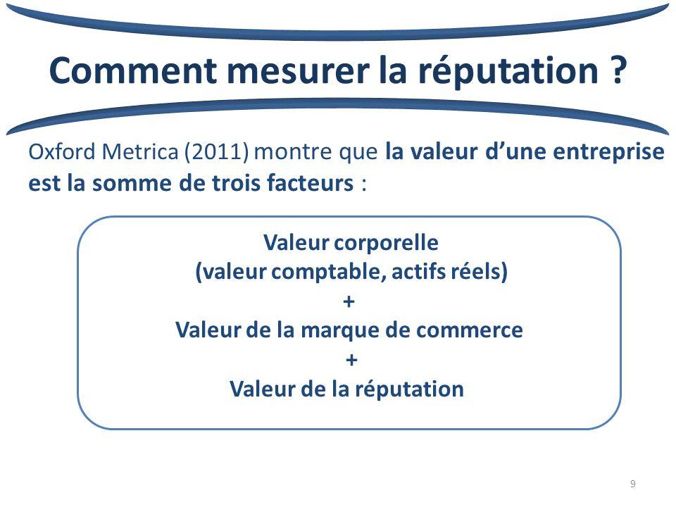 9 Comment mesurer la réputation .