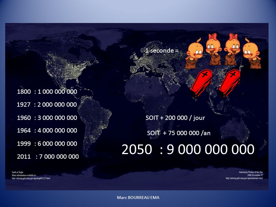 1800 : 1 000 000 000 1927 : 2 000 000 000 1960 : 3 000 000 000 1964 : 4 000 000 000 1999 : 6 000 000 000 2050 : 9 000 000 000 2011 : 7 000 000 000 1 seconde = SOIT + 200 000 / jour SOIT + 75 000 000 /an