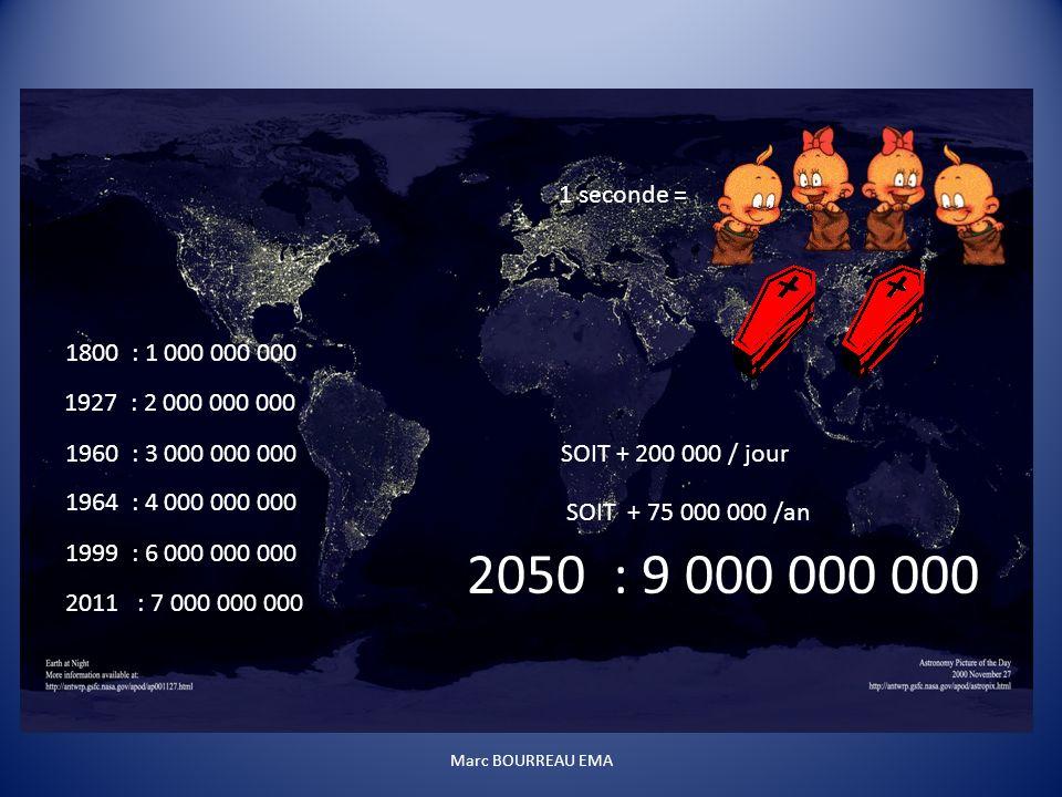 1800 : 1 000 000 000 1927 : 2 000 000 000 1960 : 3 000 000 000 1964 : 4 000 000 000 1999 : 6 000 000 000 2050 : 9 000 000 000 2011 : 7 000 000 000 1 s