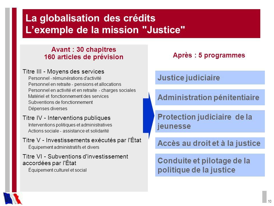 10 Administration pénitentiaire Conduite et pilotage de la politique de la justice Justice judiciaire Protection judiciaire de la jeunesse Accès au dr