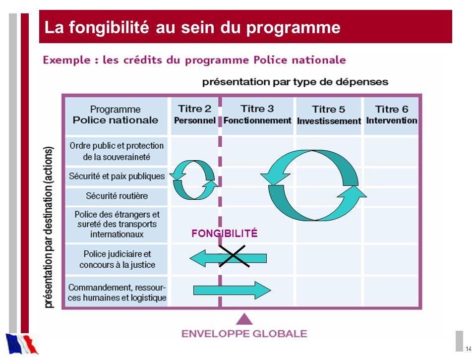 14 FONGIBILITÉ La fongibilité au sein du programme