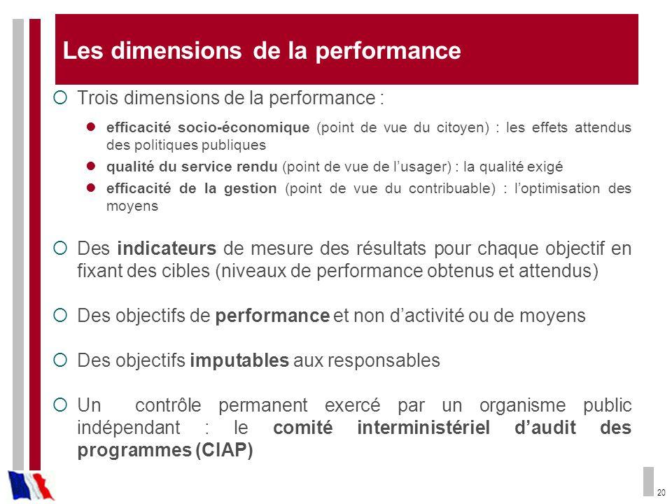 20 Les dimensions de la performance Trois dimensions de la performance : efficacité socio-économique (point de vue du citoyen) : les effets attendus d