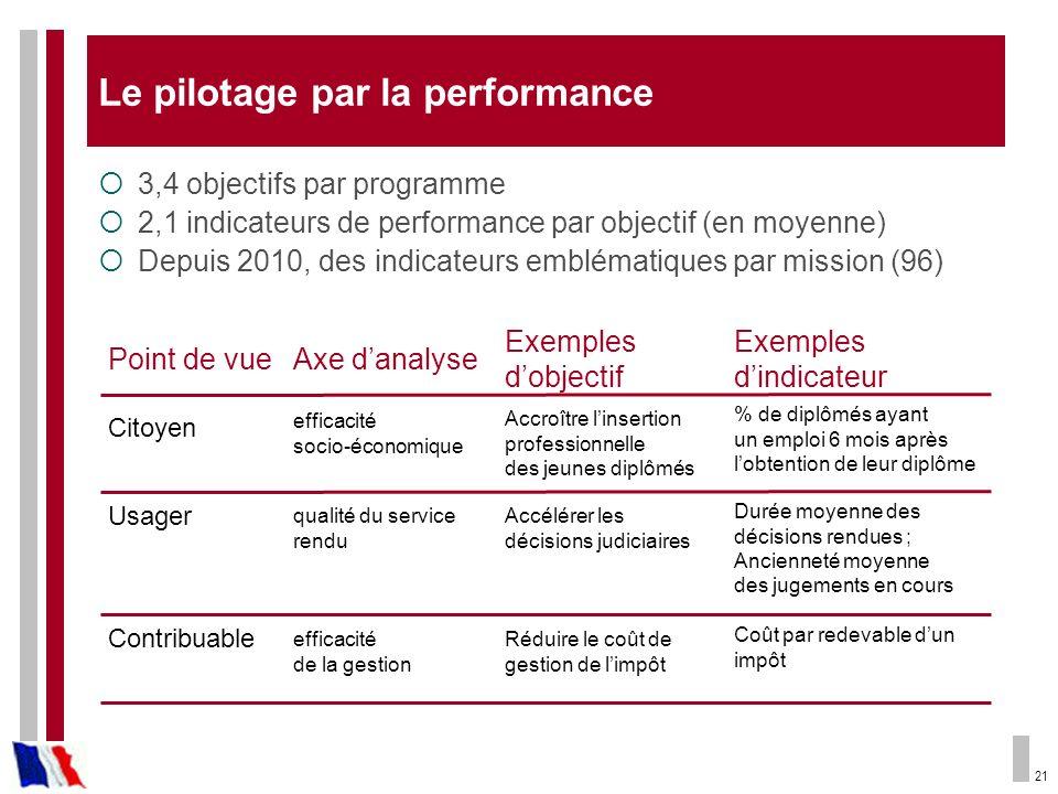21 Le pilotage par la performance 3,4 objectifs par programme 2,1 indicateurs de performance par objectif (en moyenne) Depuis 2010, des indicateurs em