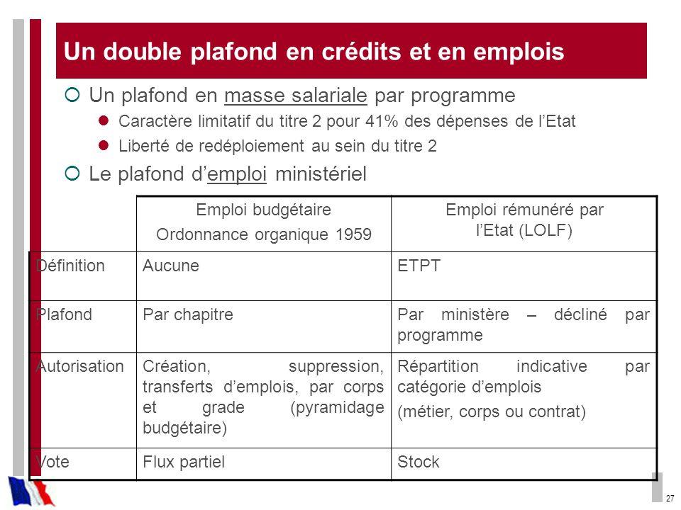 27 Un double plafond en crédits et en emplois Un plafond en masse salariale par programme Caractère limitatif du titre 2 pour 41% des dépenses de lEta