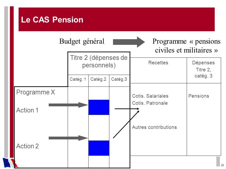 29 Titre 2 (dépenses de personnels) Catég. 1Catég.2Catég.3 Programme X Action 1 Action 2 PensionsCotis. Salariales Cotis. Patronale Autres contributio