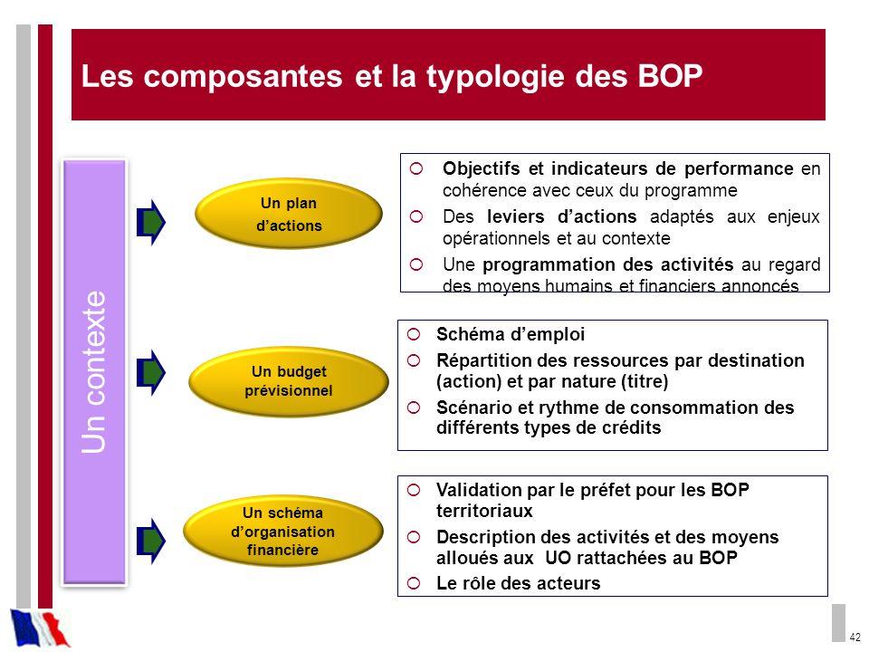 42 Les composantes et la typologie des BOP Objectifs et indicateurs de performance en cohérence avec ceux du programme Des leviers dactions adaptés au