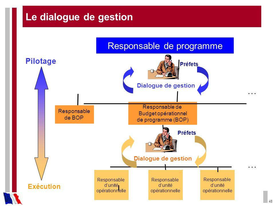 48 Dialogue de gestion Responsable de programme Responsable de BOP Responsable de Budget opérationnel de programme (BOP) Responsable dunité opérationn