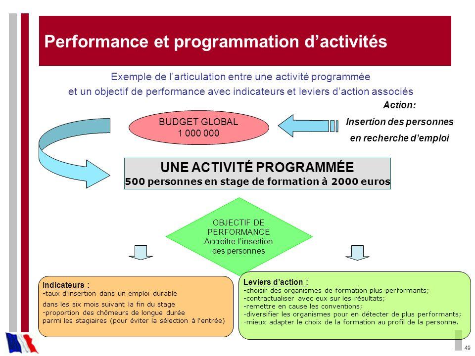 49 Performance et programmation dactivités BUDGET GLOBAL 1 000 000 Action: Insertion des personnes en recherche demploi UNE ACTIVITÉ PROGRAMMÉE 500 pe