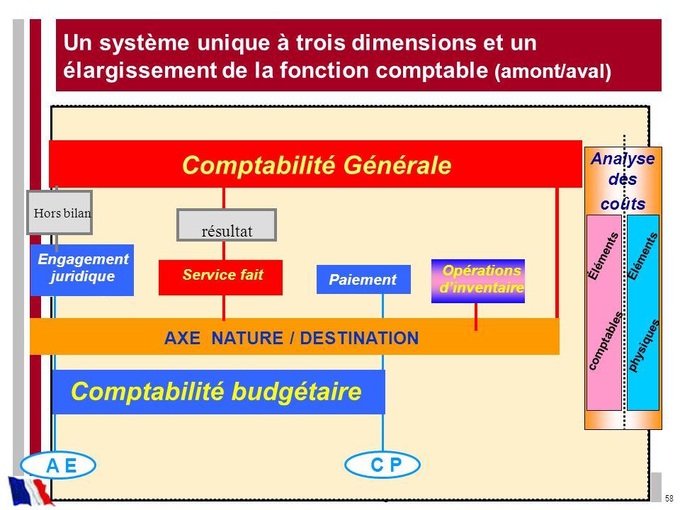58 Un système unique à trois dimensions et un élargissement de la fonction comptable (amont/aval)