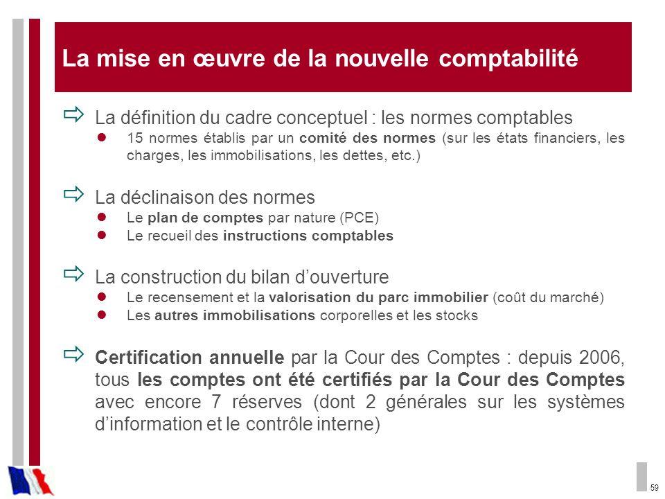 59 La mise en œuvre de la nouvelle comptabilité La définition du cadre conceptuel : les normes comptables 15 normes établis par un comité des normes (