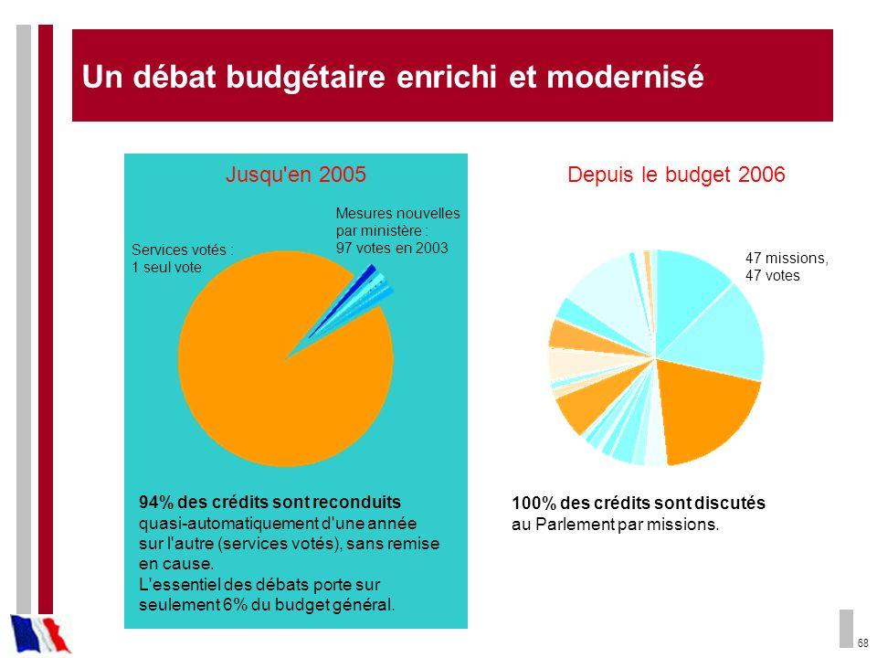 68 Jusqu'en 2005 94% des crédits sont reconduits quasi-automatiquement d'une année sur l'autre (services votés), sans remise en cause. L'essentiel des