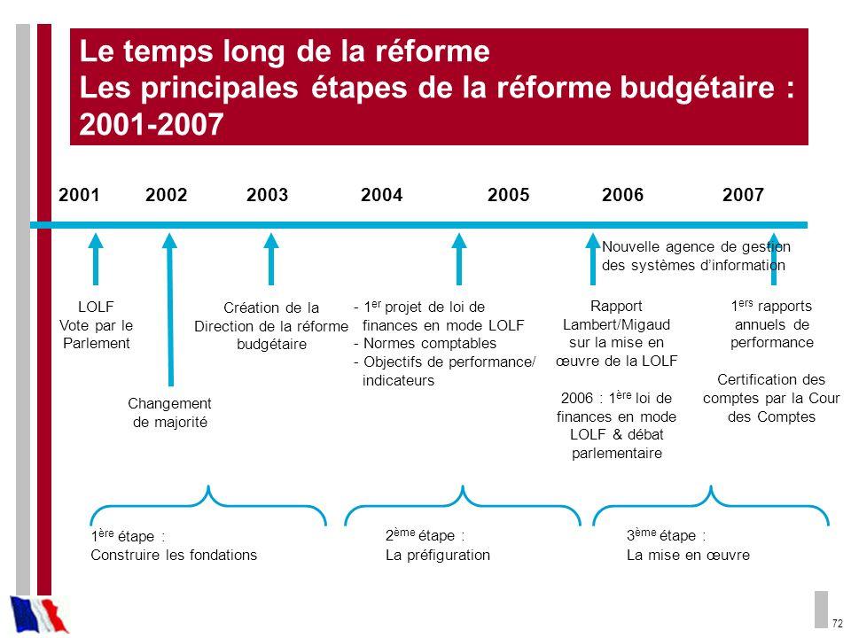 72 Le temps long de la réforme Les principales étapes de la réforme budgétaire : 2001-2007 200120022003200420062005 LOLF Vote par le Parlement Créatio