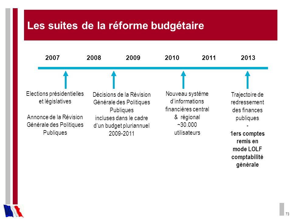 73 Les suites de la réforme budgétaire 200720082009201020132011 Elections présidentielles et législatives Annonce de la Révision Générale des Politiqu