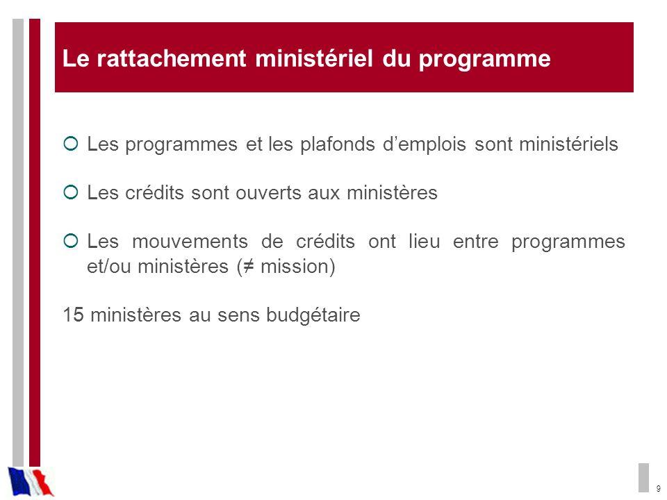 9 Le rattachement ministériel du programme Les programmes et les plafonds demplois sont ministériels Les crédits sont ouverts aux ministères Les mouve