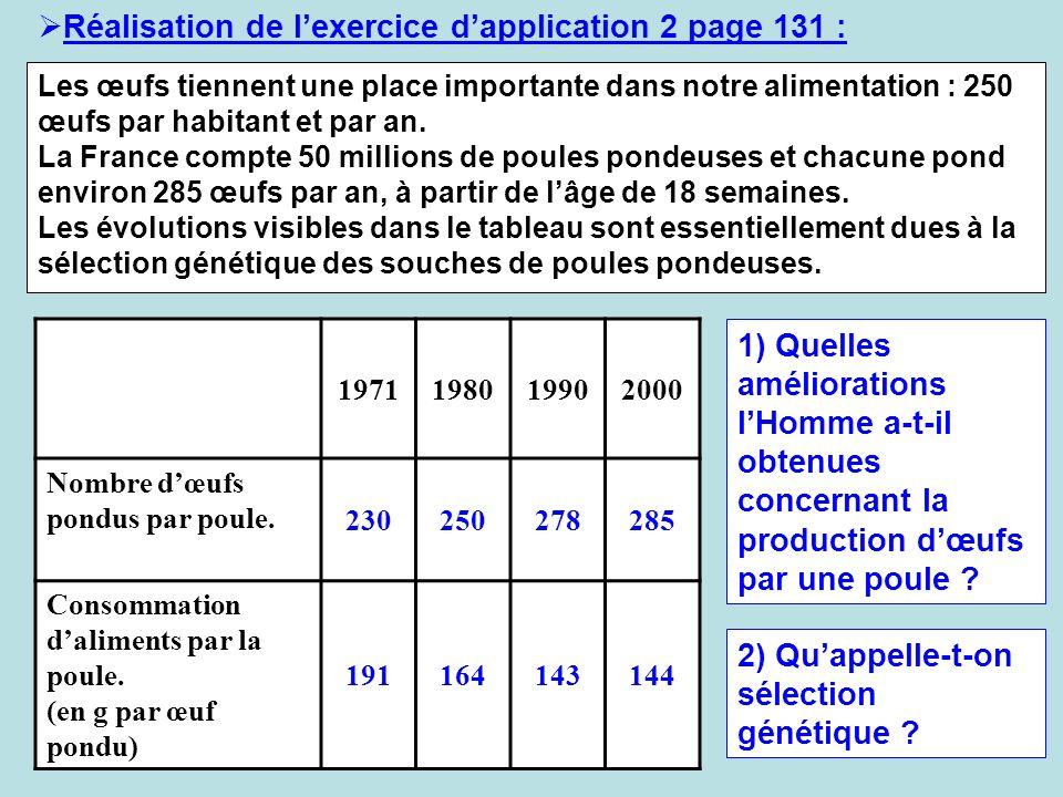 Réalisation de lexercice dapplication 2 page 131 : Les œufs tiennent une place importante dans notre alimentation : 250 œufs par habitant et par an. L