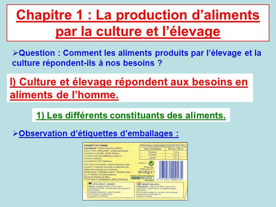 Chapitre 1 : La production daliments par la culture et lélevage Question : Comment les aliments produits par lélevage et la culture répondent-ils à no
