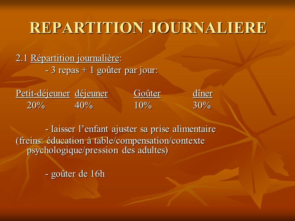 REPARTITION JOURNALIERE 2.1 Répartition journalière: - 3 repas + 1 goûter par jour: Petit-déjeunerdéjeunerGoûterdîner 20%40%10%30% - laisser lenfant a