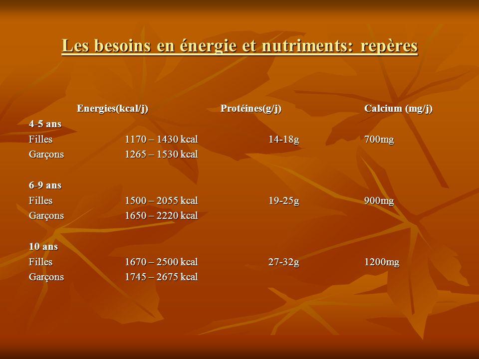 Les besoins en énergie et nutriments: repères Energies(kcal/j)Protéines(g/j)Calcium (mg/j) 4-5 ans Filles1170 – 1430 kcal 14-18g700mg Garçons1265 – 15